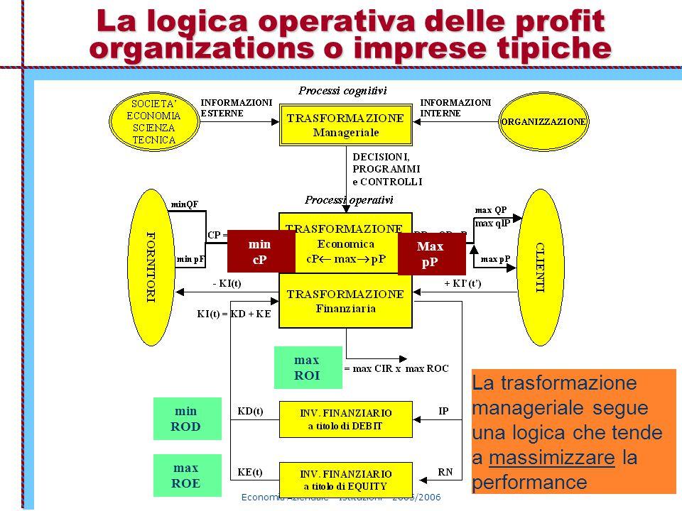Economia Aziendale – Istituzioni – 2005/2006 La logica operativa delle profit organizations o imprese tipiche max ROE min ROD La trasformazione manage