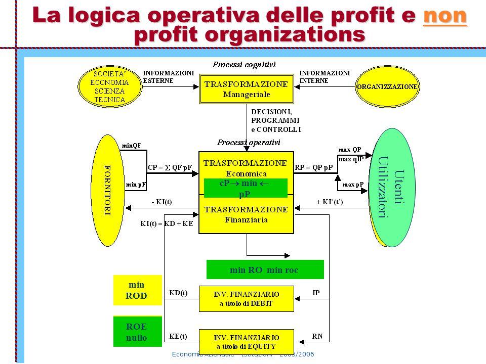 Economia Aziendale – Istituzioni – 2005/2006 La logica operativa delle profit e non profit organizations max ROE min ROD cP  min  pP min RO min roc