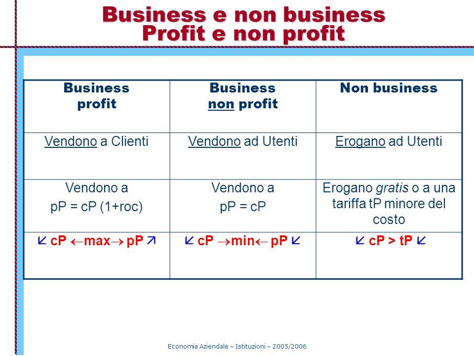 Economia Aziendale – Istituzioni – 2005/2006 Business e non business Profit e non profit Business profit Business non profit Non business Vendono a Cl