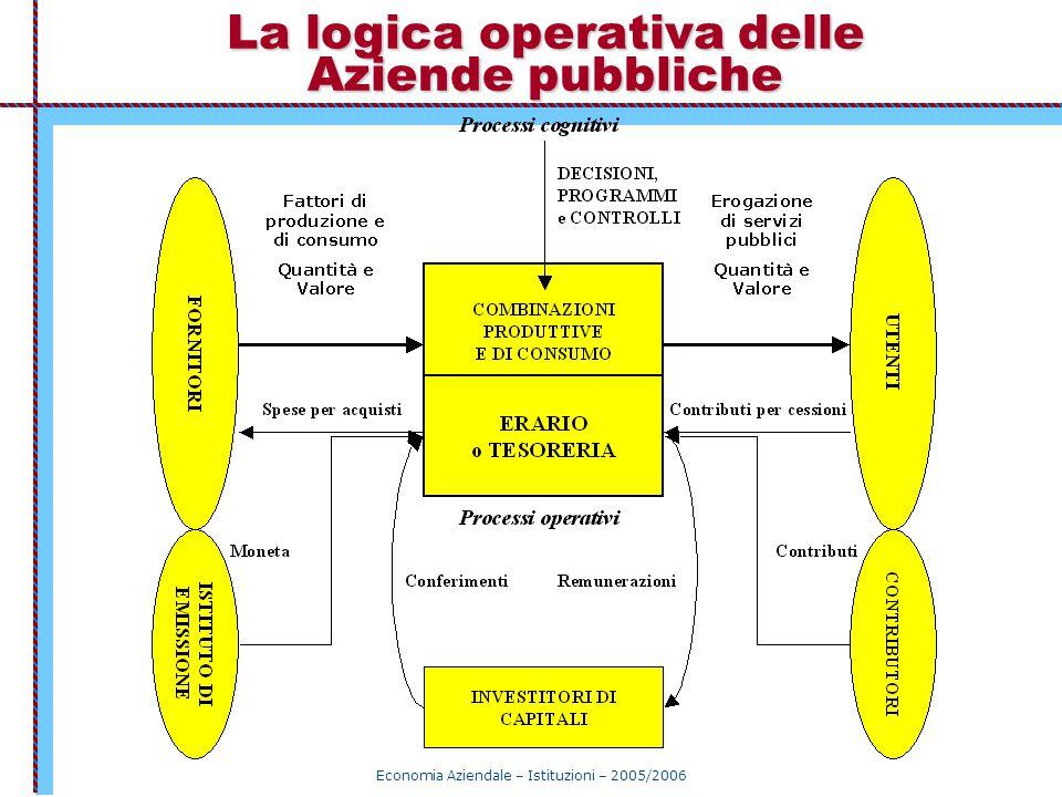 Economia Aziendale – Istituzioni – 2005/2006 La logica operativa delle Aziende pubbliche
