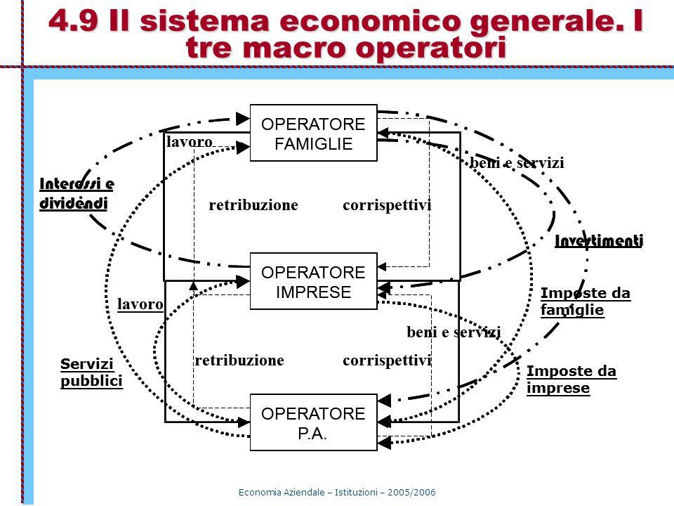 Economia Aziendale – Istituzioni – 2005/2006 4.9 Il sistema economico generale. I tre macro operatori