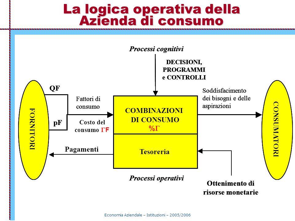 Economia Aziendale – Istituzioni – 2005/2006 La logica operativa della Azienda di consumo