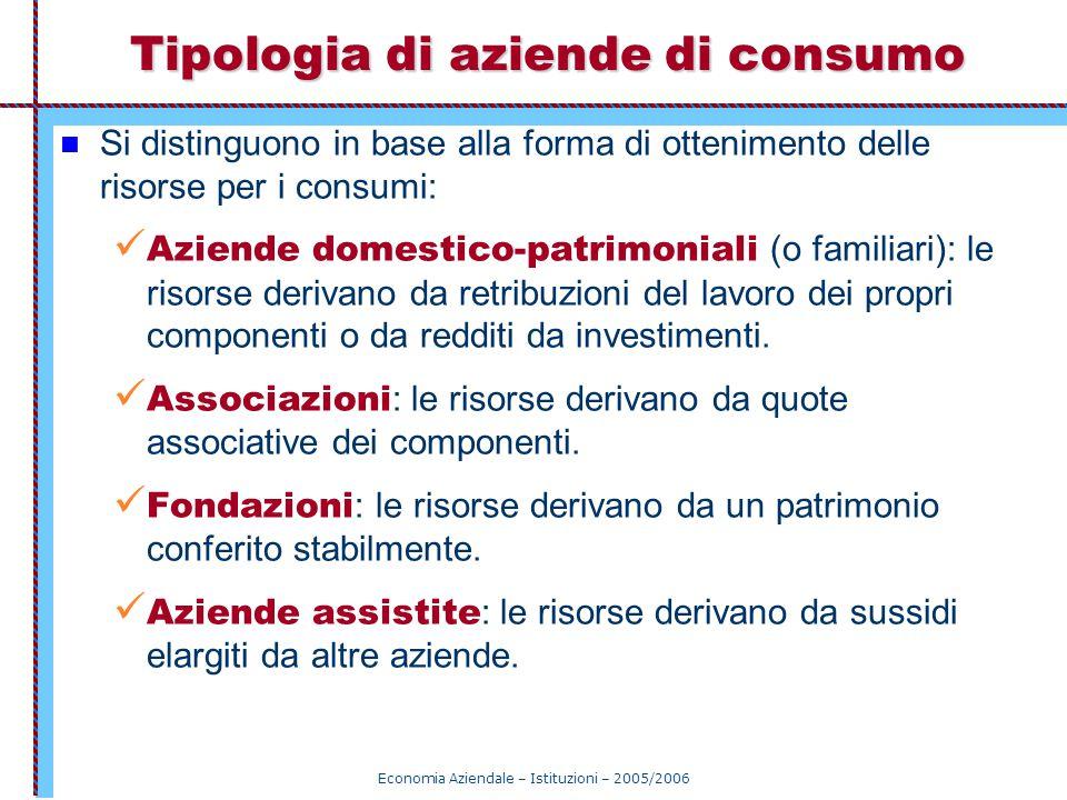 Economia Aziendale – Istituzioni – 2005/2006 Tipologia di aziende di consumo Si distinguono in base alla forma di ottenimento delle risorse per i cons