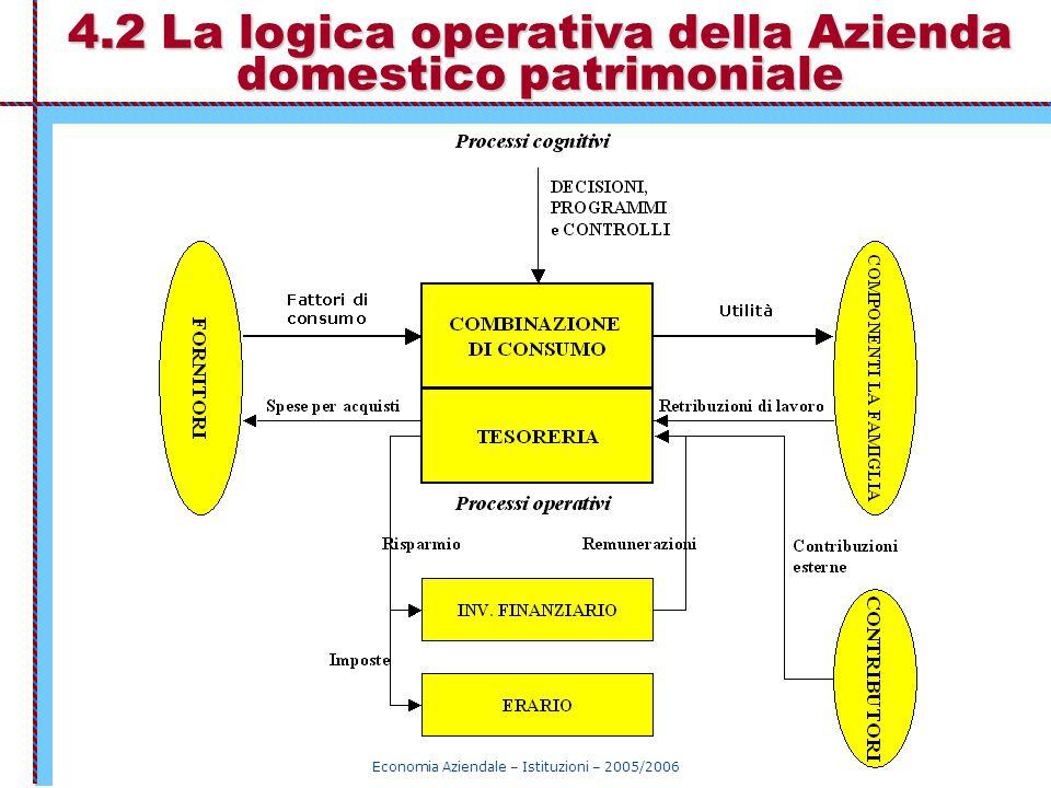 Economia Aziendale – Istituzioni – 2005/2006 4.2 La logica operativa della Azienda domestico patrimoniale