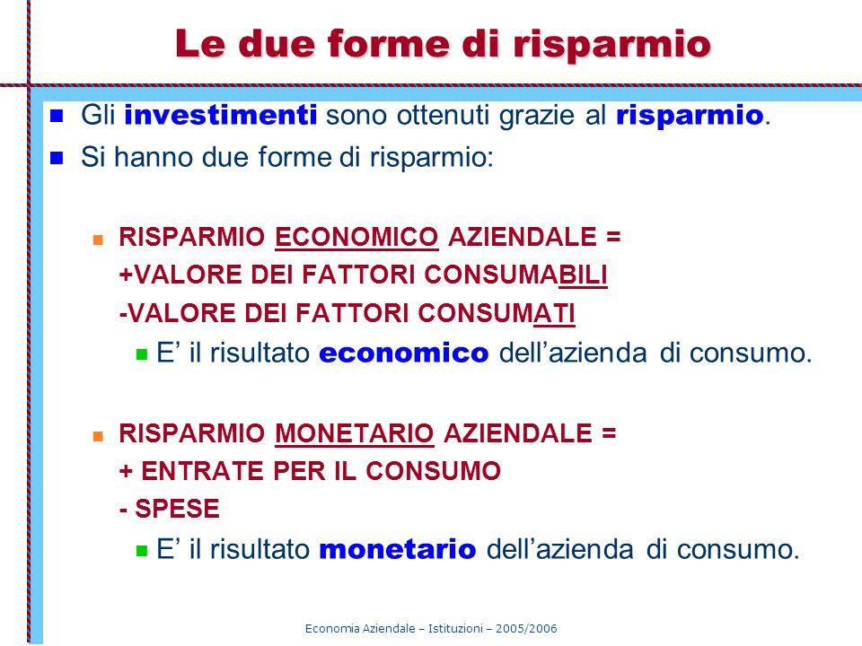 Economia Aziendale – Istituzioni – 2005/2006 Le due forme di risparmio Gli investimenti sono ottenuti grazie al risparmio. Si hanno due forme di rispa