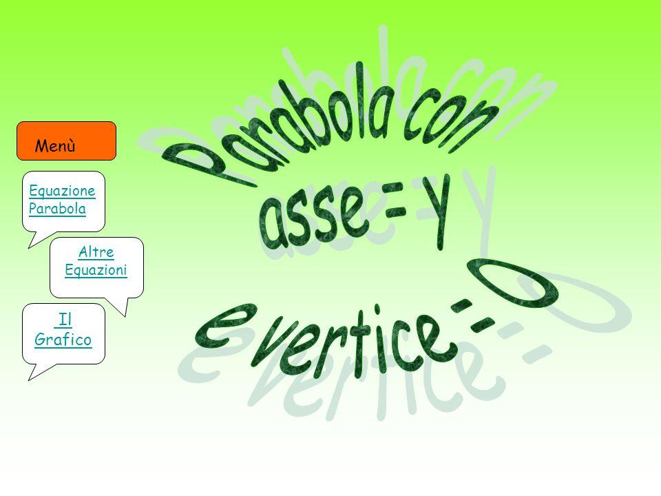Altre Equazioni Il Grafico Menù Equazione Parabola