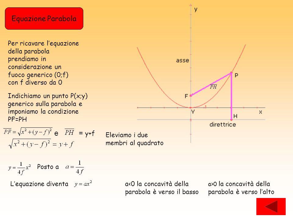 Per ricavare l'equazione della parabola prendiamo in considerazione un fuoco generico (0;f) con f diverso da 0 Indichiamo un punto P(x;y) generico sulla parabola e imponiamo la condizione PF=PH Equazione Parabola e = y+f Eleviamo i due membri al quadrato Posto a L'equazione diventaa<0 la concavità della parabola è verso il basso a>0 la concavità della parabola è verso l'alto