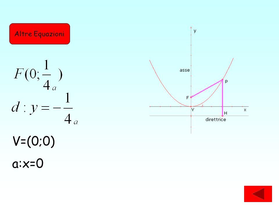 V=(0;0)a:x=0 Altre Equazioni