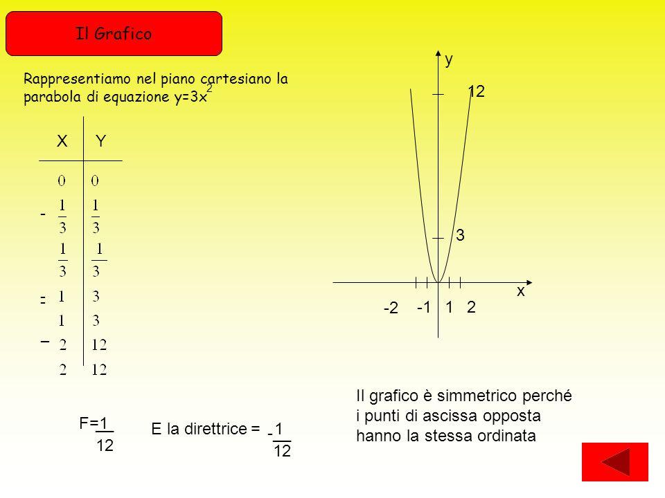 XY - - - -- 12 -2 21 3 y x Rappresentiamo nel piano cartesiano la parabola di equazione y=3x 2 F=1__ 12 E la direttrice -__ 12 = 1 Il grafico è simmetrico perché i punti di ascissa opposta hanno la stessa ordinata Il Grafico