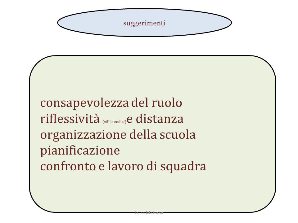 consapevolezza del ruolo riflessività (stili e codici) e distanza organizzazione della scuola pianificazione confronto e lavoro di squadra suggeriment