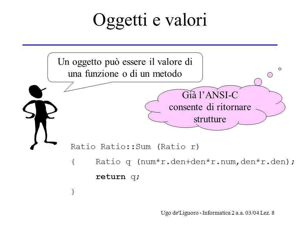 Ugo de'Liguoro - Informatica 2 a.a. 03/04 Lez. 8 Oggetti e valori Un oggetto può essere il valore di una funzione o di un metodo Ratio Ratio::Sum (Rat