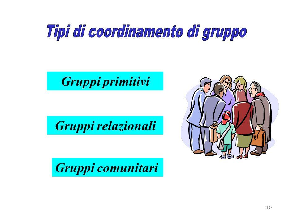 10 Gruppi primitivi Gruppi relazionali Gruppi comunitari