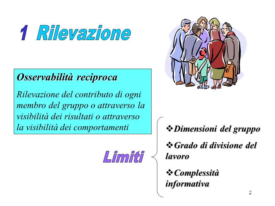 2 Osservabilità reciproca Rilevazione del contributo di ogni membro del gruppo o attraverso la visibilità dei risultati o attraverso la visibilità dei comportamenti  Dimensioni del gruppo  Grado di divisione del lavoro  Complessità informativa
