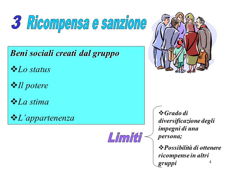 4 Beni sociali creati dal gruppo  Lo status  Il potere  La stima  L'appartenenza  Grado di diversificazione degli impegni di una persona;  Possibilità di ottenere ricompense in altri gruppi