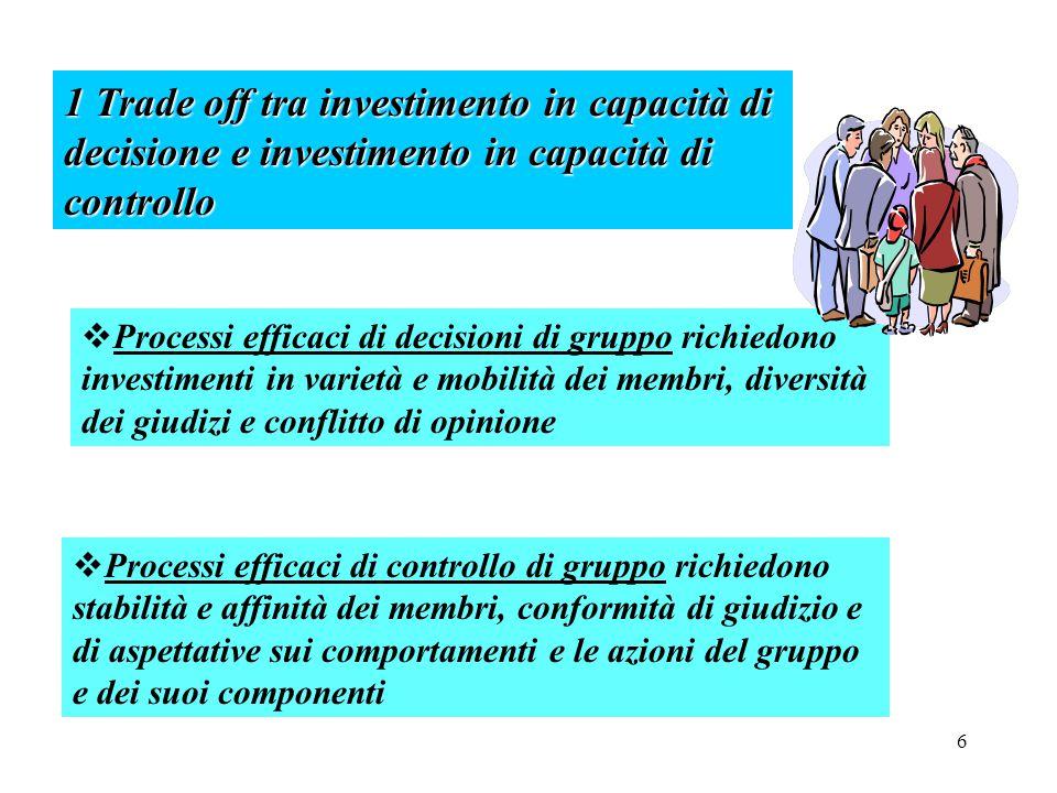 6 1 Trade off tra investimento in capacità di decisione e investimento in capacità di controllo  Processi efficaci di controllo di gruppo richiedono