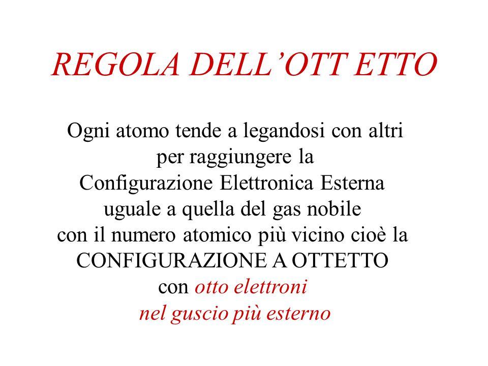 REGOLA DELL'OTT ETTO Ogni atomo tende a legandosi con altri per raggiungere la Configurazione Elettronica Esterna uguale a quella del gas nobile con i