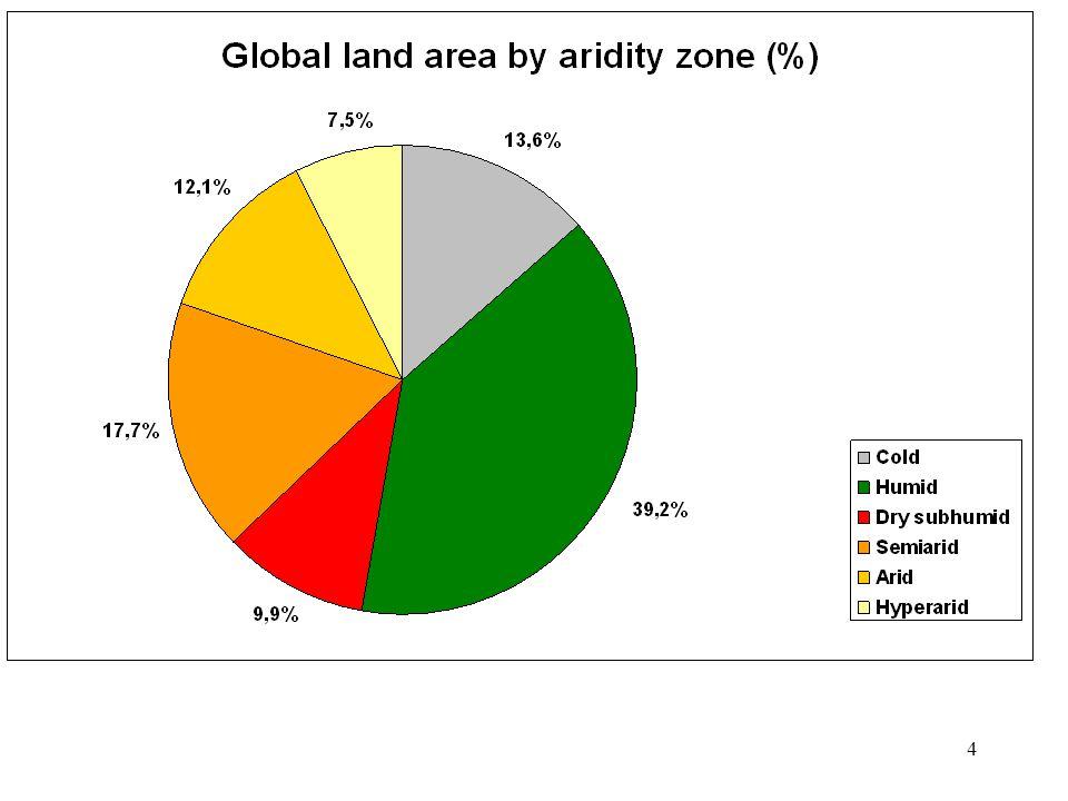 5 Aridity zones