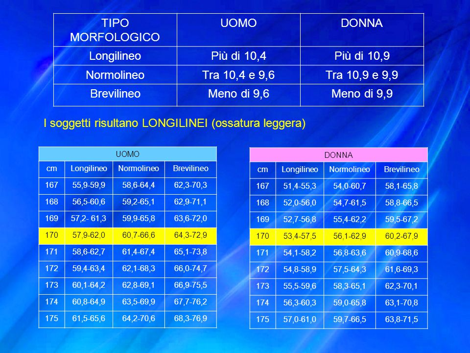 TIPO MORFOLOGICO UOMODONNA LongilineoPiù di 10,4Più di 10,9 NormolineoTra 10,4 e 9,6Tra 10,9 e 9,9 BrevilineoMeno di 9,6Meno di 9,9 I soggetti risulta