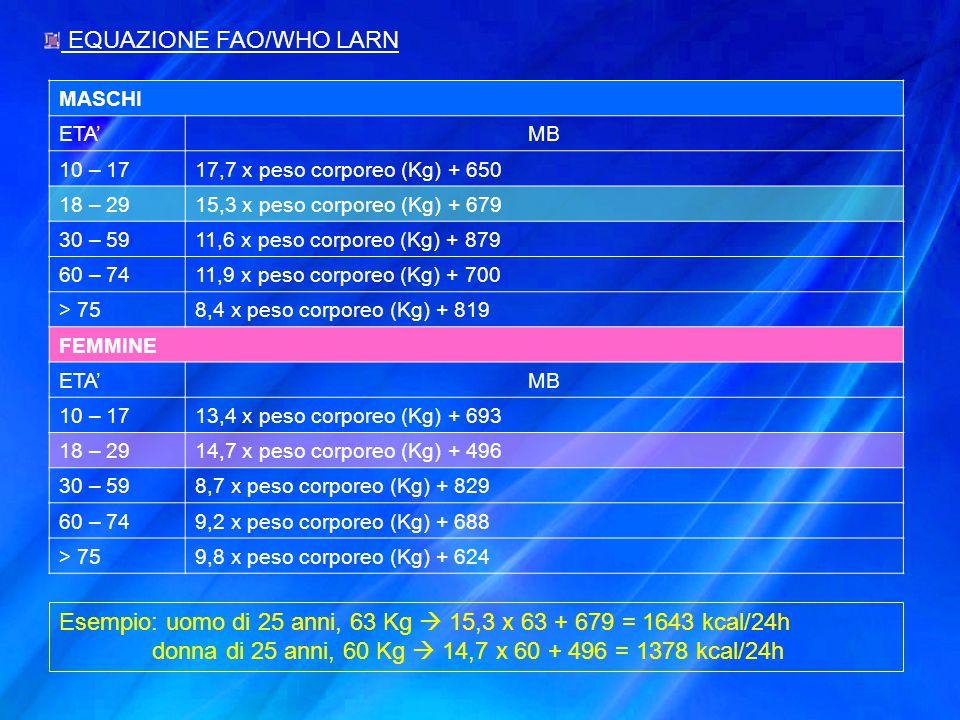 EQUAZIONE FAO/WHO LARN MASCHI ETA'MB 10 – 1717,7 x peso corporeo (Kg) + 650 18 – 2915,3 x peso corporeo (Kg) + 679 30 – 5911,6 x peso corporeo (Kg) +