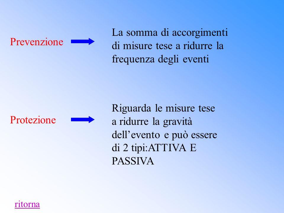 Prevenzione La somma di accorgimenti di misure tese a ridurre la frequenza degli eventi Protezione Riguarda le misure tese a ridurre la gravità dell'evento e può essere di 2 tipi:ATTIVA E PASSIVA ritorna