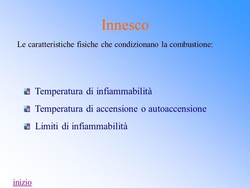 Innesco Le caratteristiche fisiche che condizionano la combustione: Temperatura di infiammabilità Temperatura di accensione o autoaccensione Limiti di