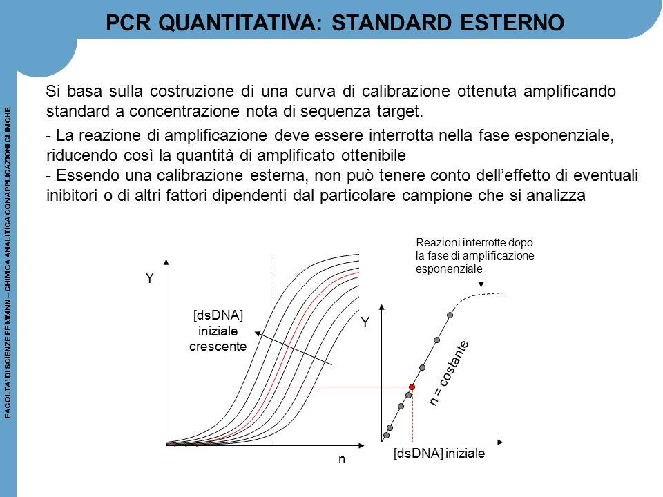 FACOLTA' DI SCIENZE FF MM NN – CHIMICA ANALITICA CON APPLICAZIONI CLINICHE Si basa sulla costruzione di una curva di calibrazione ottenuta amplificand