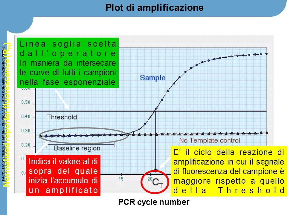 FACOLTA' DI SCIENZE FF MM NN – CHIMICA ANALITICA CON APPLICAZIONI CLINICHE Plot di amplificazione PCR cycle number Normalised reporter fluorescence (R