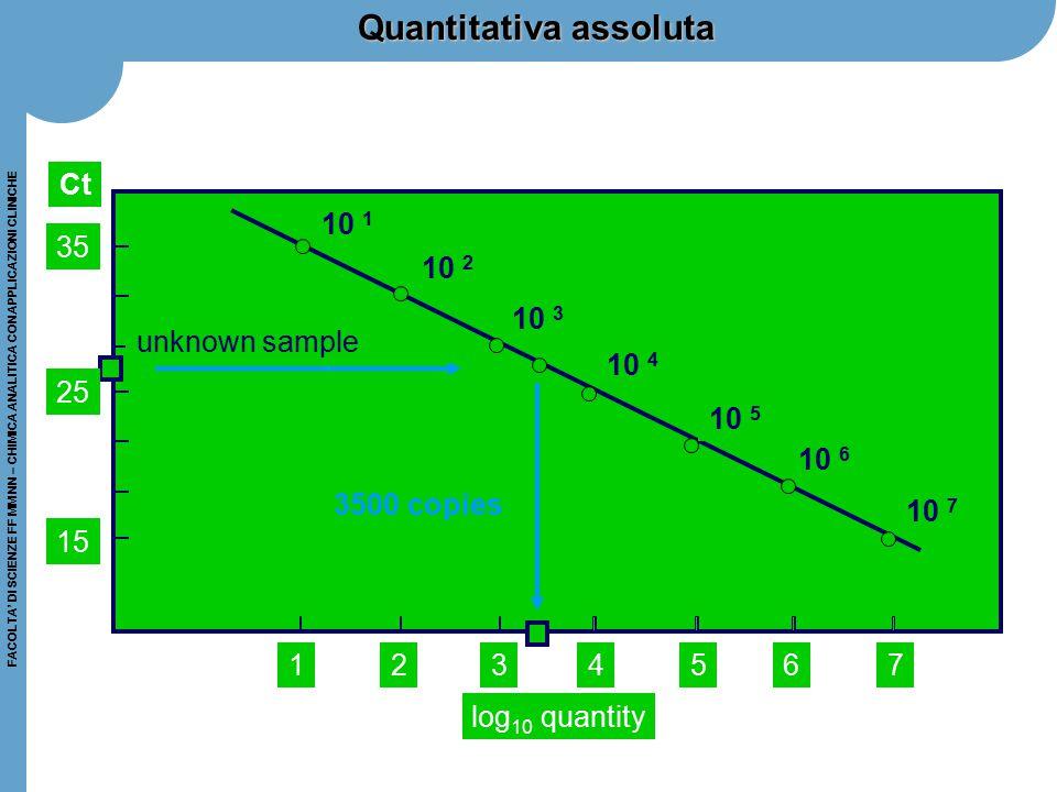 FACOLTA' DI SCIENZE FF MM NN – CHIMICA ANALITICA CON APPLICAZIONI CLINICHE Quantitativa assoluta 10 7 10 6 10 5 10 4 10 3 10 2 10 1 15 234567 log 10 q