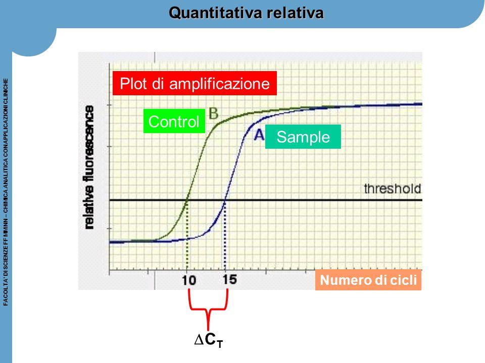 FACOLTA' DI SCIENZE FF MM NN – CHIMICA ANALITICA CON APPLICAZIONI CLINICHE Quantitativa relativa Plot di amplificazione Numero di cicli CTCT Sample