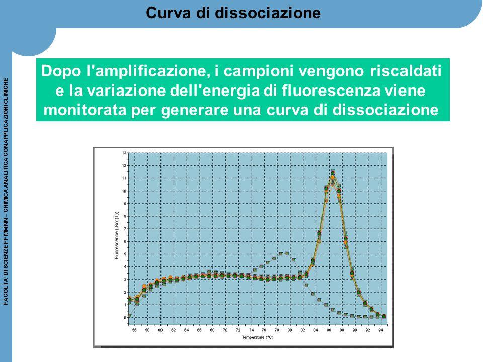 FACOLTA' DI SCIENZE FF MM NN – CHIMICA ANALITICA CON APPLICAZIONI CLINICHE Curva di dissociazione Dopo l'amplificazione, i campioni vengono riscaldati