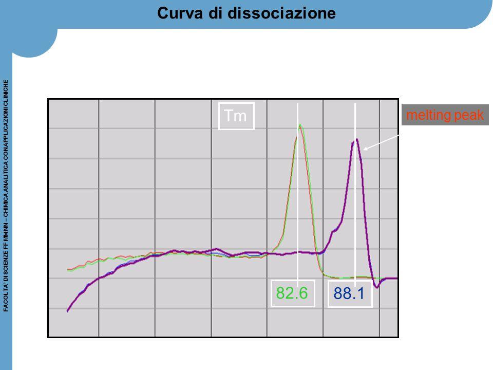 FACOLTA' DI SCIENZE FF MM NN – CHIMICA ANALITICA CON APPLICAZIONI CLINICHE Tm 82.6 88.1 melting peak Curva di dissociazione