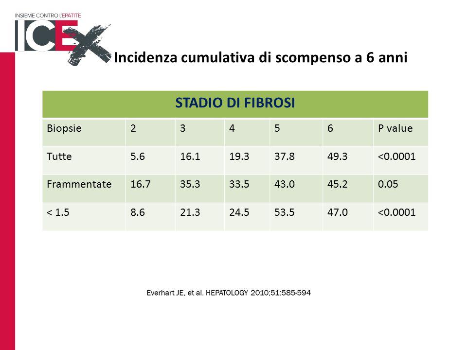 STADIO DI FIBROSI Biopsie23456P value Tutte5.616.119.337.849.3<0.0001 Frammentate16.735.333.543.045.20.05 < 1.58.621.324.553.547.0<0.0001 Incidenza cumulativa di scompenso a 6 anni