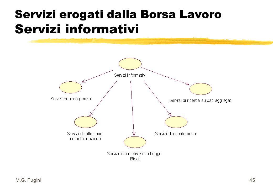 M.G. Fugini44 Servizi erogati dalla Borsa Lavoro Classi di servizio z Servizi informativi, di accesso libero – per utenti che non richiedono una preve