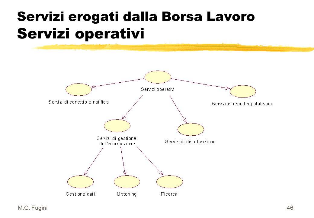 M.G. Fugini45 Servizi erogati dalla Borsa Lavoro Servizi informativi