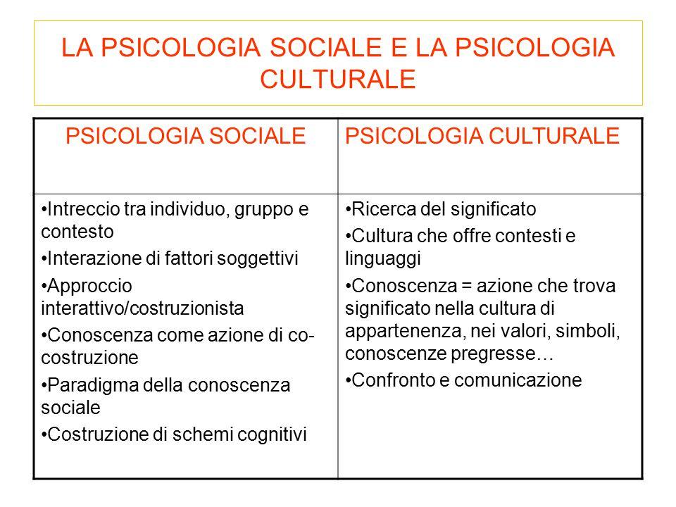 LA PSICOLOGIA SOCIALE E LA PSICOLOGIA CULTURALE PSICOLOGIA SOCIALEPSICOLOGIA CULTURALE Intreccio tra individuo, gruppo e contesto Interazione di fatto
