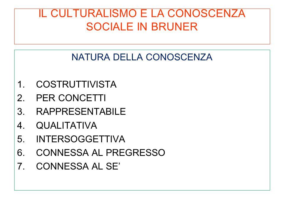 IL CULTURALISMO E LA CONOSCENZA SOCIALE IN BRUNER NATURA DELLA CONOSCENZA 1.COSTRUTTIVISTA 2.PER CONCETTI 3.RAPPRESENTABILE 4.QUALITATIVA 5.INTERSOGGE