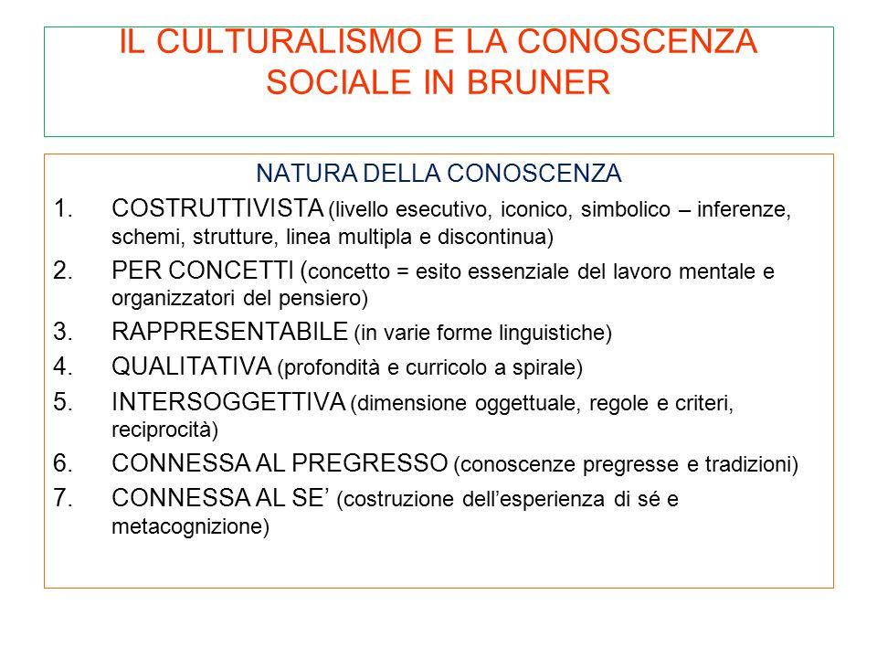 IL CULTURALISMO E LA CONOSCENZA SOCIALE IN BRUNER NATURA DELLA CONOSCENZA 1.COSTRUTTIVISTA (livello esecutivo, iconico, simbolico – inferenze, schemi,