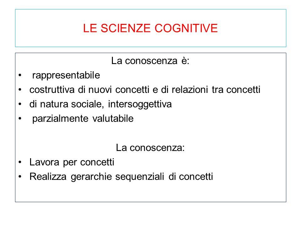 LE SCIENZE COGNITIVE La conoscenza è: rappresentabile costruttiva di nuovi concetti e di relazioni tra concetti di natura sociale, intersoggettiva par