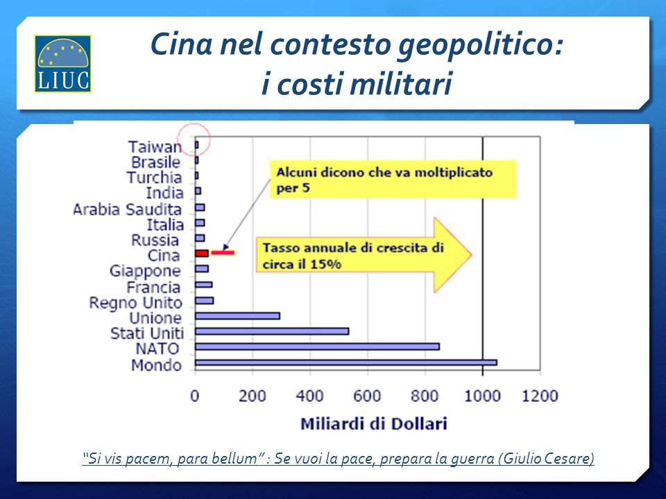 """Cina nel contesto geopolitico: i costi militari """"Si vis pacem, para bellum"""" : Se vuoi la pace, prepara la guerra (Giulio Cesare)"""