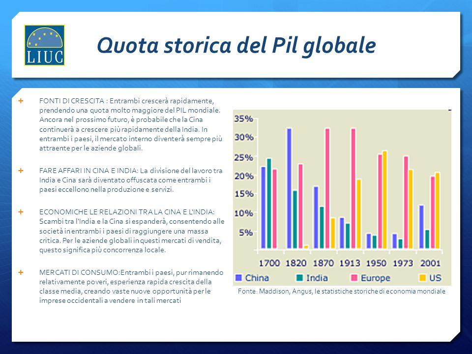 Quota storica del Pil globale  FONTI DI CRESCITA : Entrambi crescerà rapidamente, prendendo una quota molto maggiore del PIL mondiale. Ancora nel pro