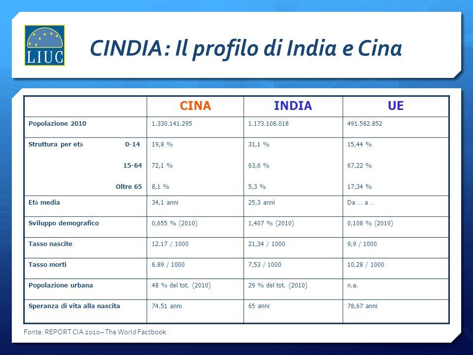 CINDIA: Il profilo di India e Cina CINAINDIAUE Popolazione 20101.330.141.2951.173.108.018491.582.852 Struttura per et à 0-14 15-64 Oltre 65 19,8 % 72,