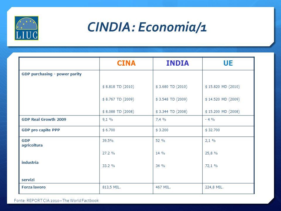 CINDIA: Economia/1 CINAINDIAUE GDP purchasing - power parity $ 8.818 TD (2010) $ 8.767 TD (2009) $ 8.088 TD (2008) $ 3.680 TD (2010) $ 3.548 TD (2009)
