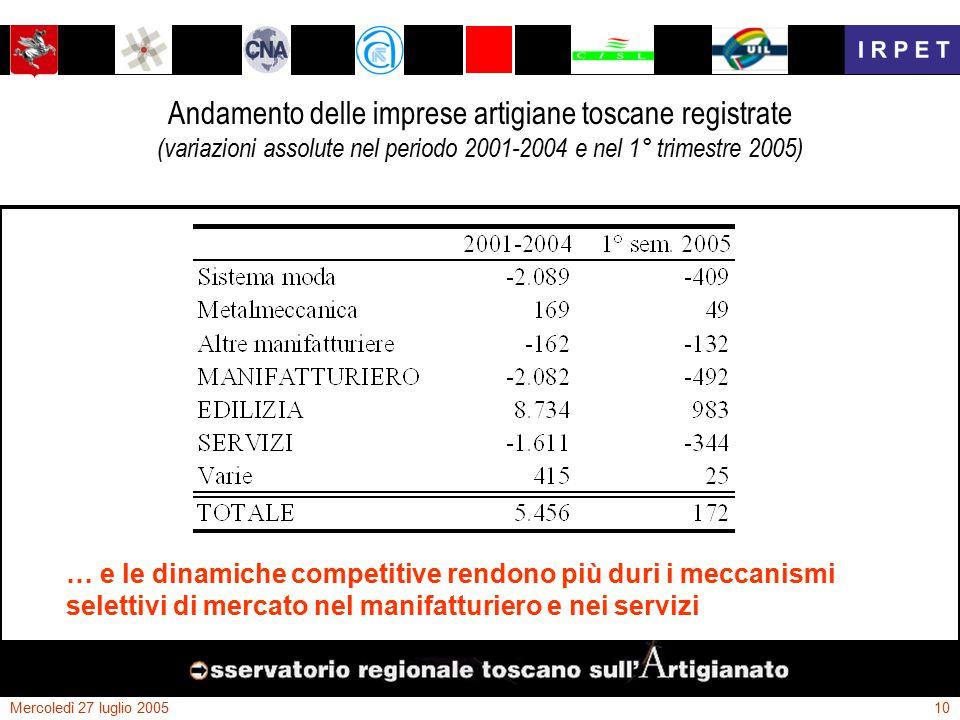 Mercoledì 27 luglio 200510 Andamento delle imprese artigiane toscane registrate (variazioni assolute nel periodo 2001-2004 e nel 1° trimestre 2005) … e le dinamiche competitive rendono più duri i meccanismi selettivi di mercato nel manifatturiero e nei servizi