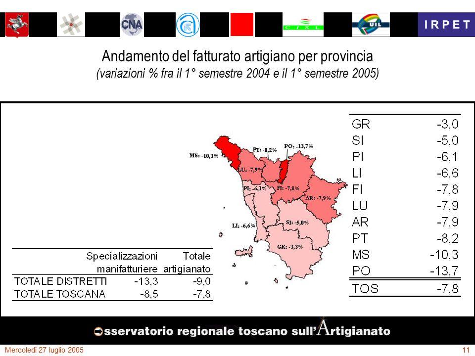 Mercoledì 27 luglio 200511 Andamento del fatturato artigiano per provincia (variazioni % fra il 1° semestre 2004 e il 1° semestre 2005)