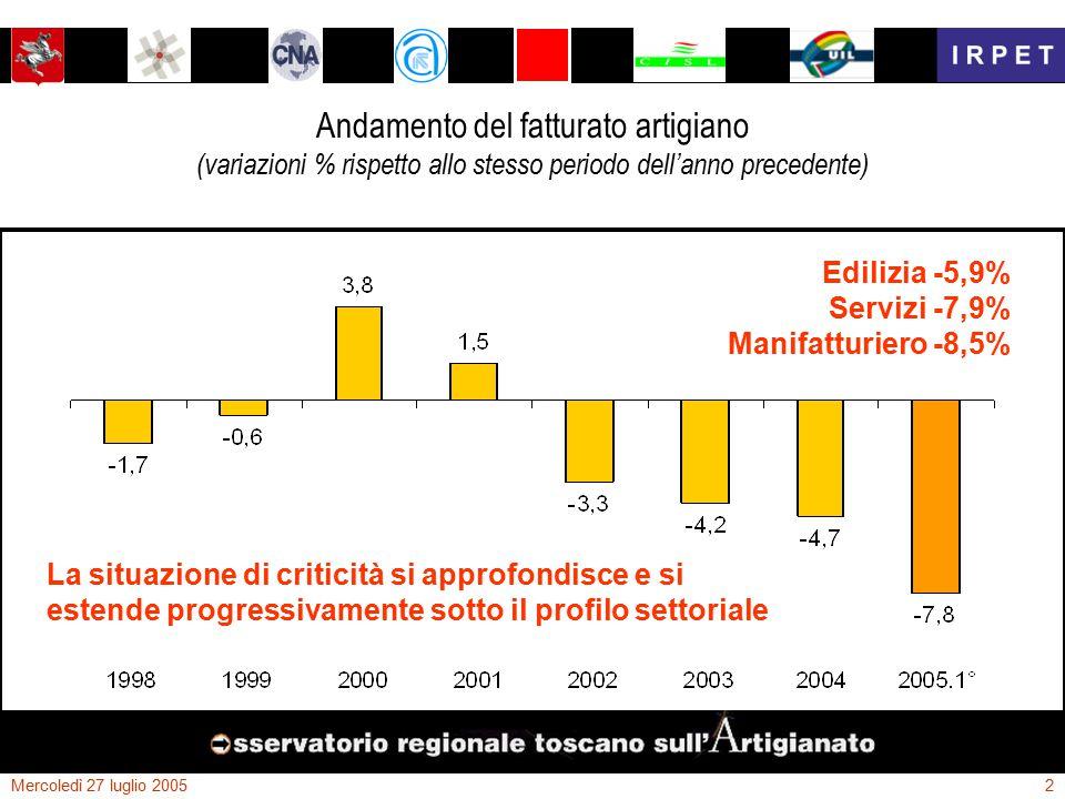 Mercoledì 27 luglio 20052 Andamento del fatturato artigiano (variazioni % rispetto allo stesso periodo dell'anno precedente) La situazione di criticità si approfondisce e si estende progressivamente sotto il profilo settoriale Edilizia -5,9% Servizi -7,9% Manifatturiero -8,5%