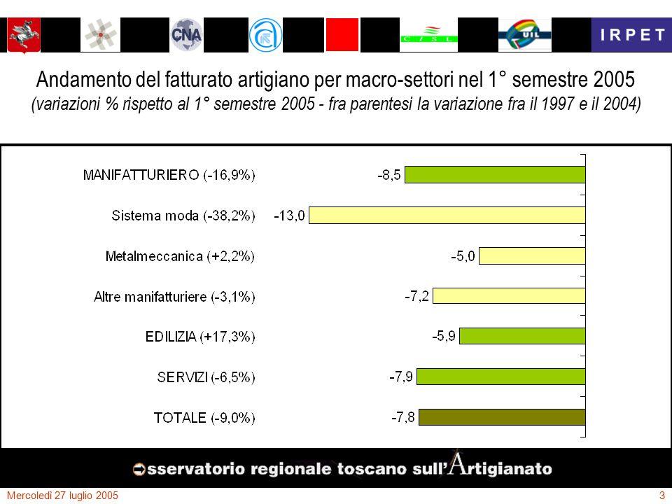 Mercoledì 27 luglio 20053 Andamento del fatturato artigiano per macro-settori nel 1° semestre 2005 (variazioni % rispetto al 1° semestre 2005 - fra parentesi la variazione fra il 1997 e il 2004)