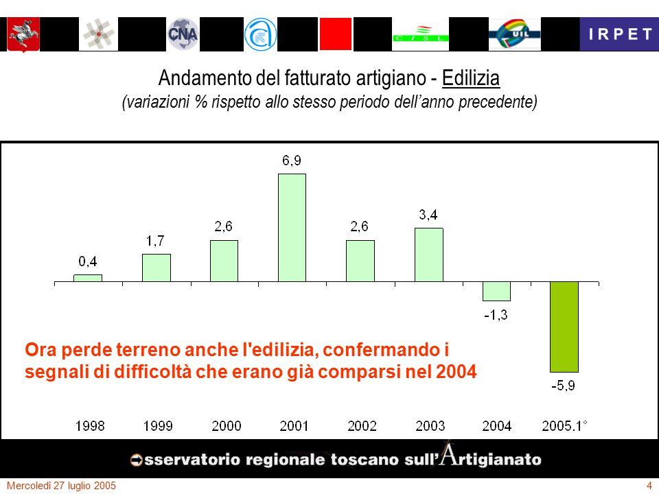 Mercoledì 27 luglio 20054 Andamento del fatturato artigiano - Edilizia (variazioni % rispetto allo stesso periodo dell'anno precedente) Ora perde terreno anche l edilizia, confermando i segnali di difficoltà che erano già comparsi nel 2004