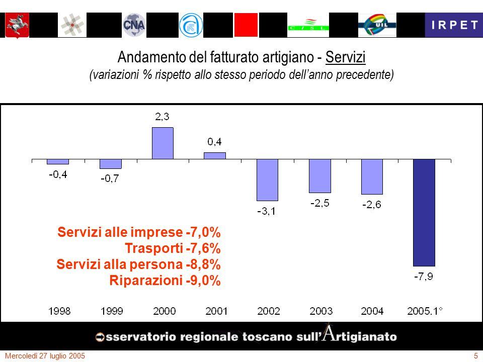 Mercoledì 27 luglio 20056 Andamento del fatturato artigiano - Manifatturiero (variazioni % rispetto allo stesso periodo dell'anno precedente) L area maggiormente critica resta tuttavia quella manifatturiera...