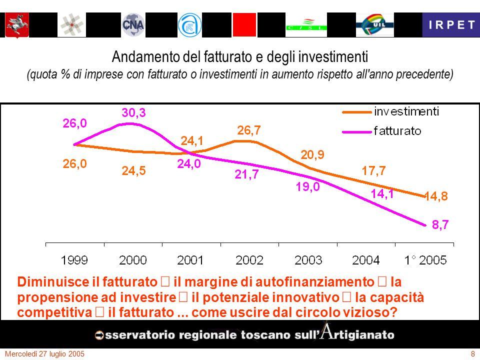 Mercoledì 27 luglio 20059 Andamento degli addetti artigiani nel 1° semestre 2005 (variazioni fra il 31/12/2004 ed il 30/06/2005) Ora anche i livelli occupazionali mostrano preoccupanti, per quanto inevitabili, cedimenti...
