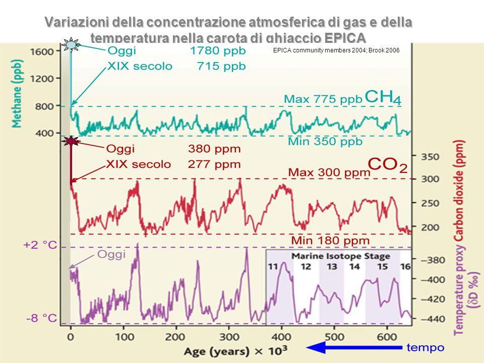DesertArt-e 2008 Variazioni della concentrazione atmosferica di gas e della temperatura nella carota di ghiaccio EPICA EPICA community members 2004; Brook 2006